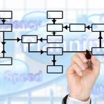 Treinamento de gerenciamento por diretrizes